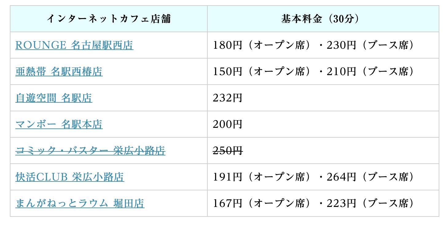 名古屋のネカフェ料金比較