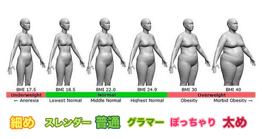 「【女性必見】BMIを参考にマッチングアプリの体型基準を作成!これでもう騙されない!」のアイキャッチ画像