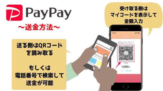 PayPayの個人送金方法